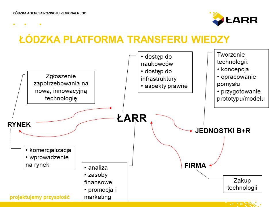 ŁÓDZKA PLATFORMA TRANSFERU WIEDZY RYNEK ŁARR JEDNOSTKI B+R FIRMA Zgłoszenie zapotrzebowania na nową, innowacyjną technologię dostęp do naukowców dostęp do infrastruktury aspekty prawne Tworzenie technologii: koncepcja opracowanie pomysłu przygotowanie prototypu/modelu Zakup technologii analiza zasoby finansowe promocja i marketing komercjalizacja wprowadzenie na rynek
