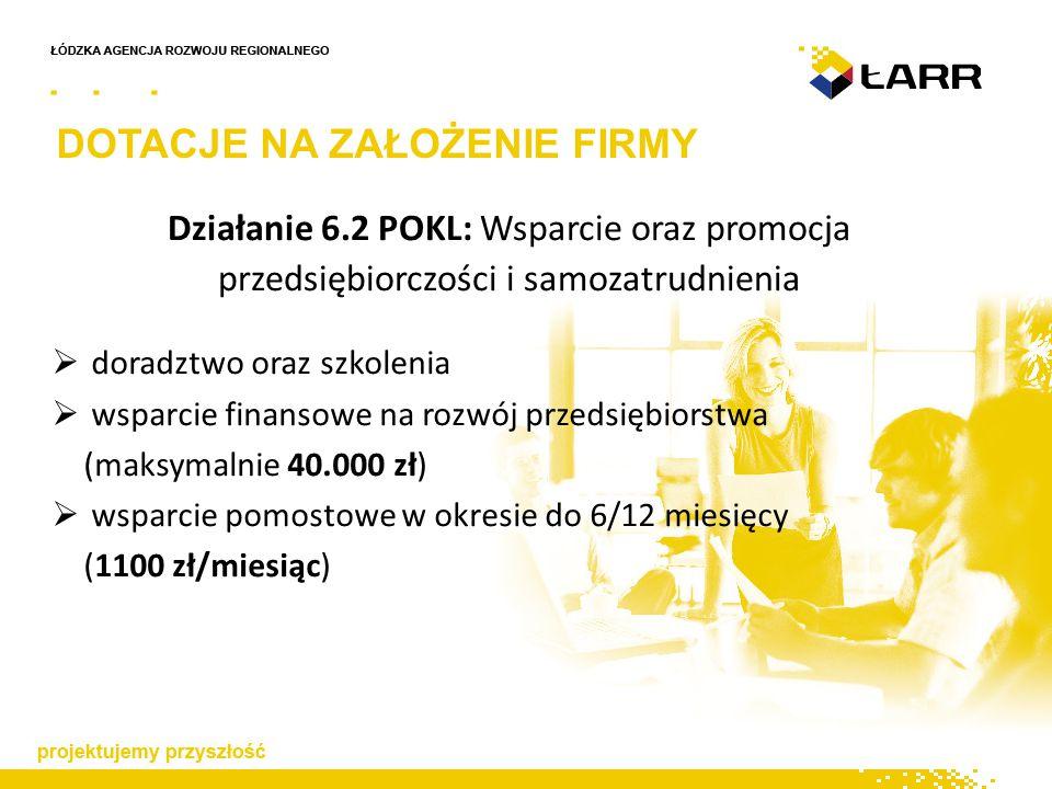 DOTACJE NA ZAŁOŻENIE FIRMY Działanie 6.2 POKL: Wsparcie oraz promocja przedsiębiorczości i samozatrudnienia  doradztwo oraz szkolenia  wsparcie finansowe na rozwój przedsiębiorstwa (maksymalnie 40.000 zł)  wsparcie pomostowe w okresie do 6/12 miesięcy (1100 zł/miesiąc)