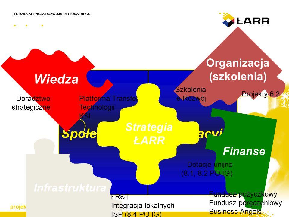 Społeczeństwo Informacyjne Infrastruktura ŁRST Integracja lokalnych ISP (8.4 PO IG) Wiedza Platforma Transferu Technologii KSI Doradztwo strategiczne Fundusz pożyczkowy Fundusz poręczeniowy Business Angels Dotacje unijne (8.1, 8.2 PO IG) Finanse Organizacja (szkolenia) Projekty 6.2 Szkolenia e-Rozwój Strategia ŁARR