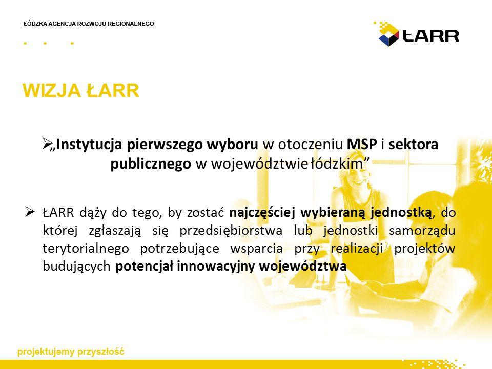 """WIZJA ŁARR  """"Instytucja pierwszego wyboru w otoczeniu MSP i sektora publicznego w województwie łódzkim  ŁARR dąży do tego, by zostać najczęściej wybieraną jednostką, do której zgłaszają się przedsiębiorstwa lub jednostki samorządu terytorialnego potrzebujące wsparcia przy realizacji projektów budujących potencjał innowacyjny województwa"""