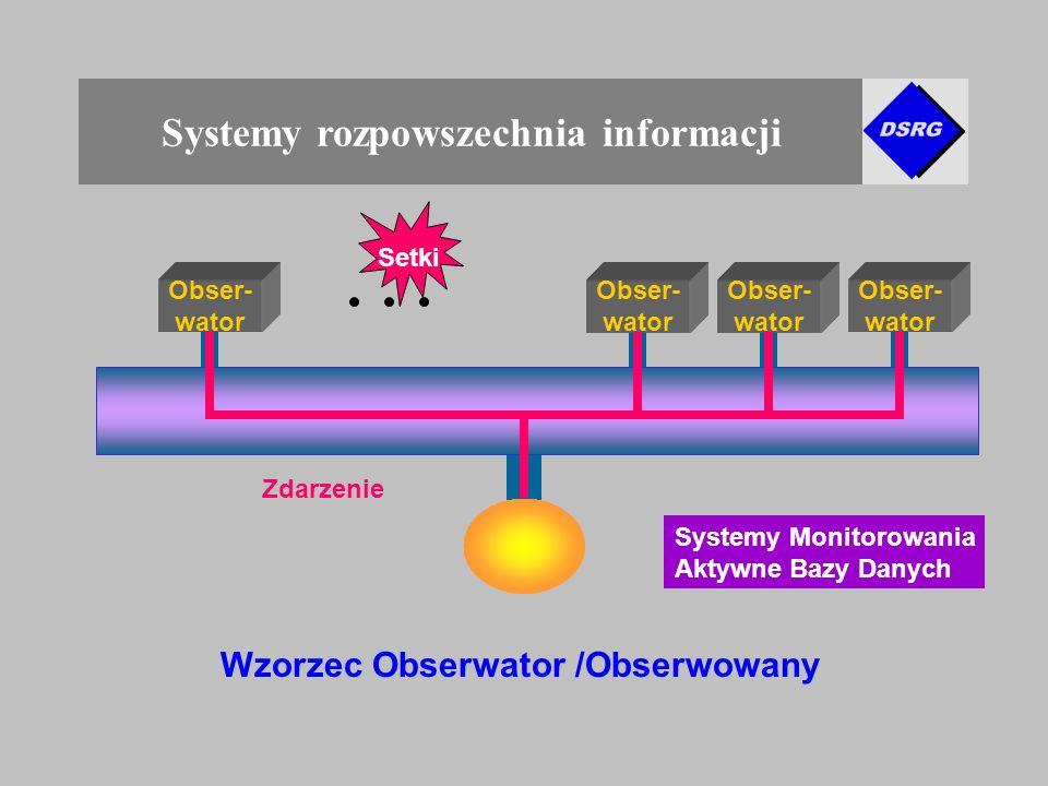 Systemy rozpowszechnia informacji Wzorzec Obserwator /Obserwowany Obser- wator Obser- wator Obser- wator Obser- wator Setki Systemy Monitorowania Aktywne Bazy Danych Zdarzenie
