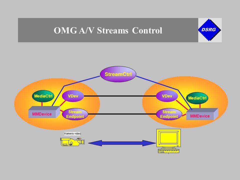 MediaCtrl StreamCtrl VDev MMDevice Stream Endpoint VDev Stream Endpoint MediaCtrl MMDevice OMG A/V Streams Control