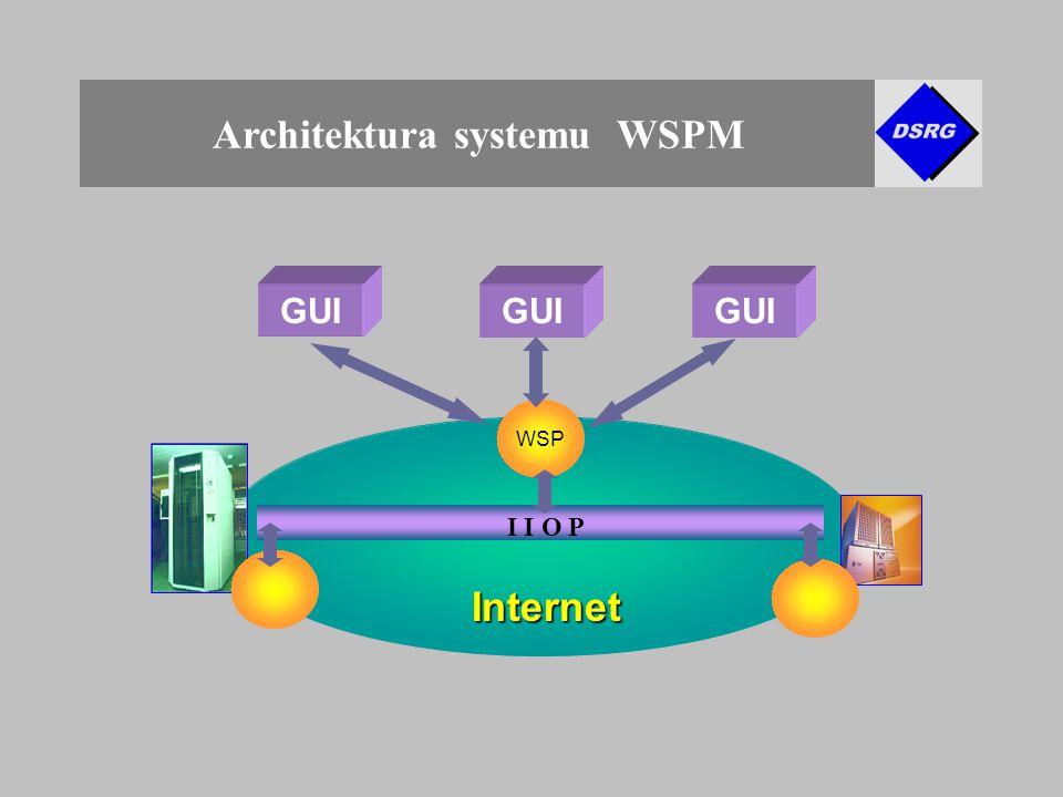 Architektura systemu WSPM WSP GUI Internet Internet I I O P