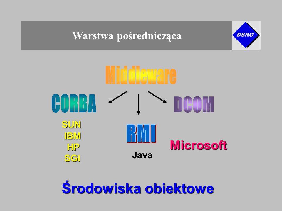 Warstwa pośrednicząca SUN IBM IBM HP HP SGI SGI Microsoft Środowiska obiektowe Java