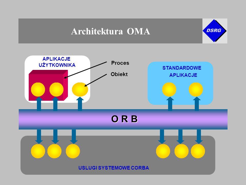 Architektura OMA O R B USLUGI SYSTEMOWE CORBA STANDARDOWE APLIKACJE UŻYTKOWNIKA Proces Obiekt