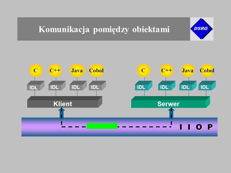 Komunikacja pomiędzy obiektami C++ CobolCCJava KlientSerwer IDL Cobol IDL I I O P