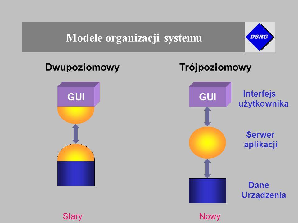 Modele organizacji systemu GUI DwupoziomowyTrójpoziomowy Interfejs użytkownika Serwer aplikacji Dane Urządzenia StaryNowy