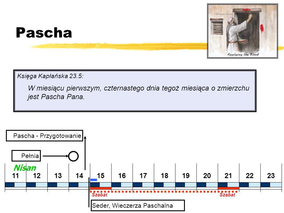 Pascha Księga Kapłańska 23.5: W miesiącu pierwszym, czternastego dnia tegoż miesiąca o zmierzchu jest Pascha Pana. Pascha - Przygotowanie 202122231112