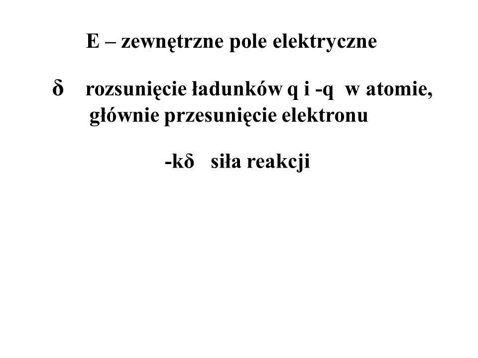 δ rozsunięcie ładunków q i -q w atomie, głównie przesunięcie elektronu E – zewnętrzne pole elektryczne -kδ siła reakcji
