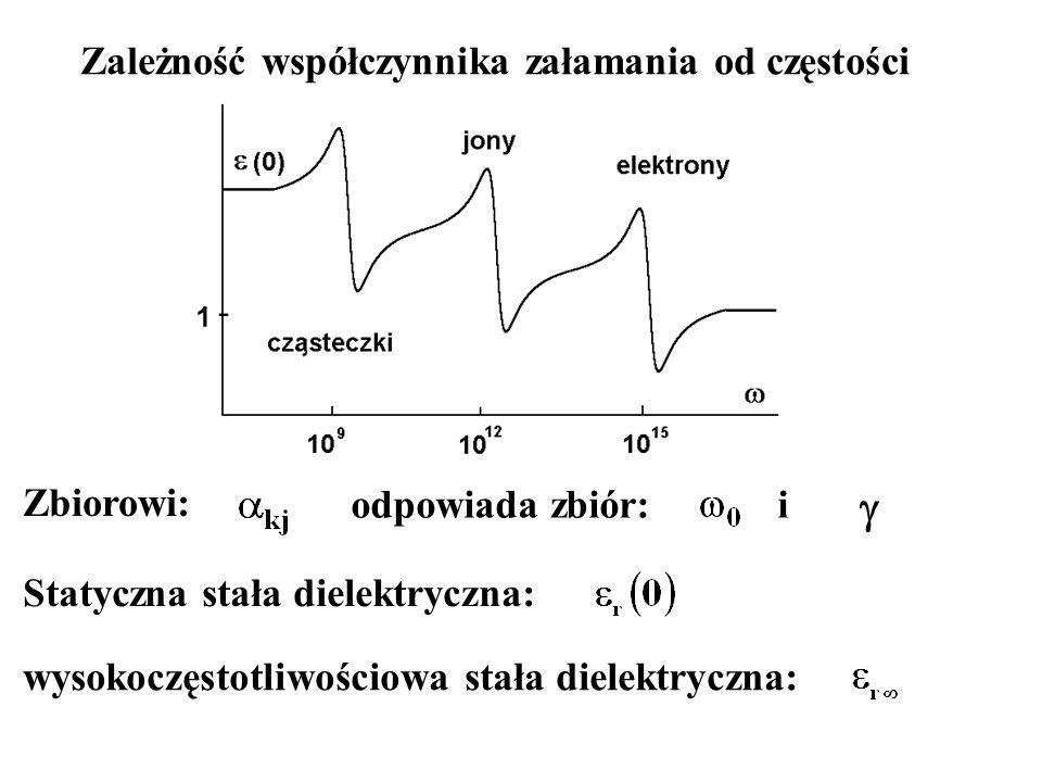 Zbiorowi: odpowiada zbiór:i  Zależność współczynnika załamania od częstości Statyczna stała dielektryczna: wysokoczęstotliwościowa stała dielektryczn