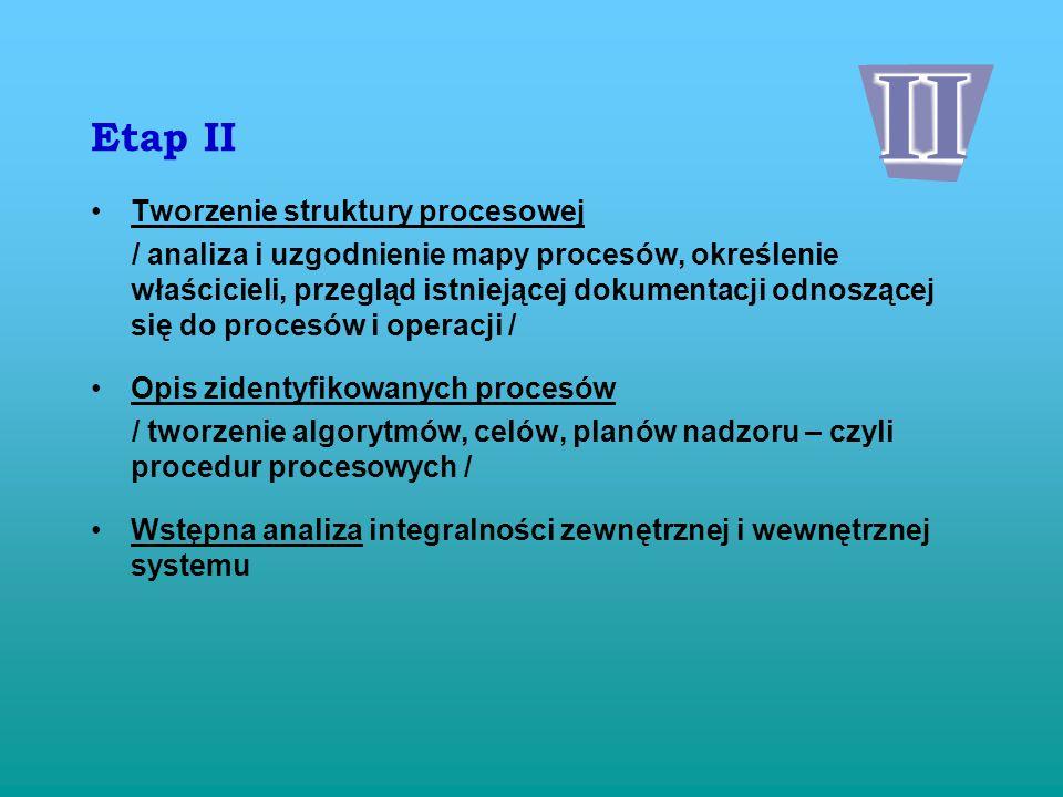 Etap I Diagnoza stanu aktualnego / audit 0, określenie miejsca startu, mocnych i słabych miejsc organizacji w kontekście wdrożenia / Projektowanie systemu / warsztaty dot.