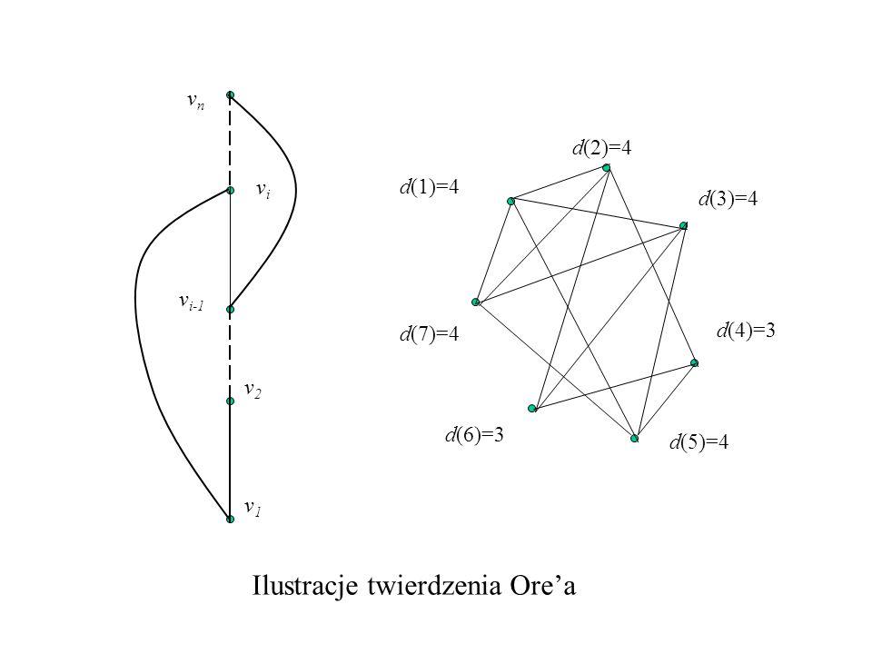 v1v1 v2v2 v i-1 vnvn vivi d(1)=4 d(2)=4 d(3)=4 d(4)=3 d(5)=4 d(6)=3 d(7)=4 Ilustracje twierdzenia Ore'a
