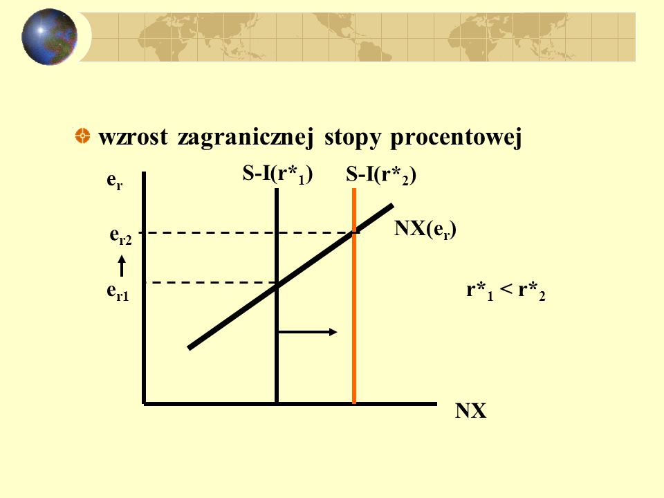 wzrost zagranicznej stopy procentowej NX erer S-I(r* 1 ) S-I(r* 2 ) e r1 e r2 r* 1 < r* 2 NX(e r )