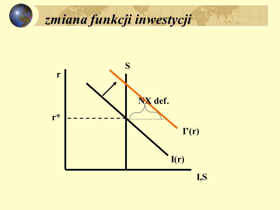 zmiana funkcji inwestycji r I,S S I(r) I'(r) NX def. r*