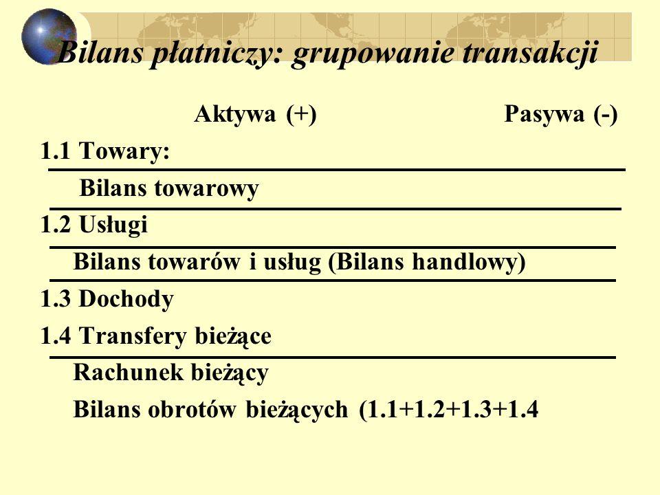 Bilans płatniczy: grupowanie transakcji Aktywa (+) Pasywa (-) 1.1 Towary: Bilans towarowy 1.2 Usługi Bilans towarów i usług (Bilans handlowy) 1.3 Dochody 1.4 Transfery bieżące Rachunek bieżący Bilans obrotów bieżących (1.1+1.2+1.3+1.4