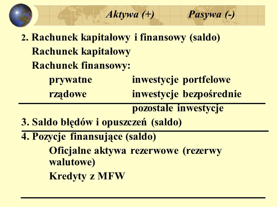 Aktywa (+) Pasywa (-) 2.