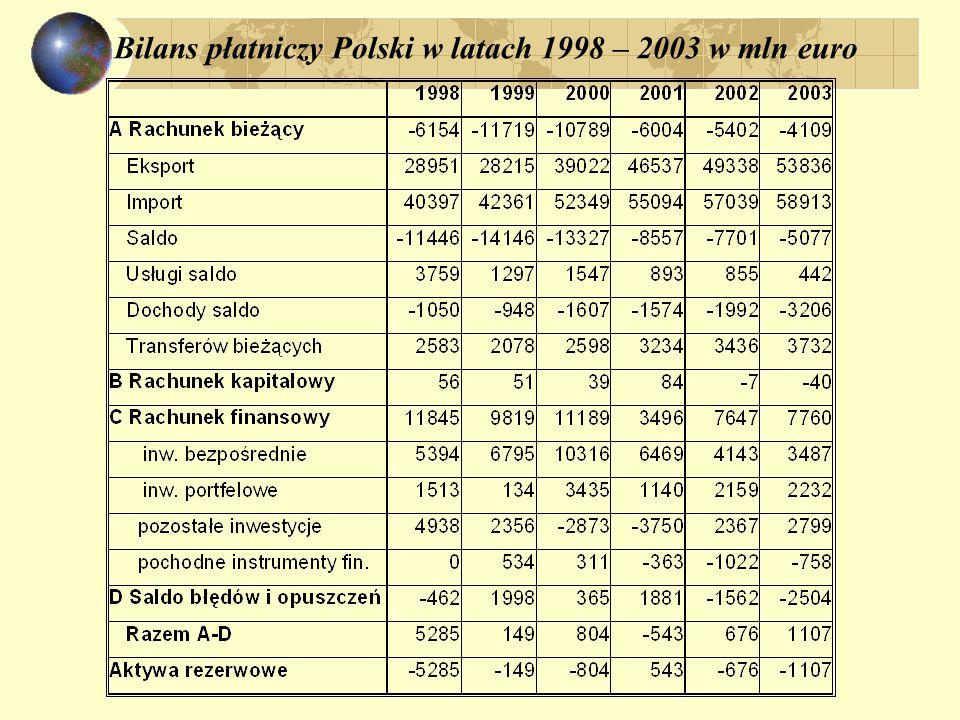 Bilans płatniczy Polski w latach 1998 – 2003 w mln euro