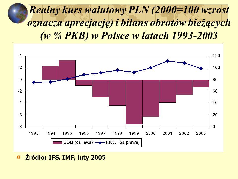Realny kurs walutowy PLN (2000=100 wzrost oznacza aprecjację) i bilans obrotów bieżących (w % PKB) w Polsce w latach 1993-2003 Żródło: IFS, IMF, luty 2005