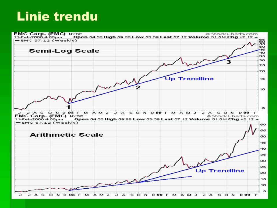 Linie trendu