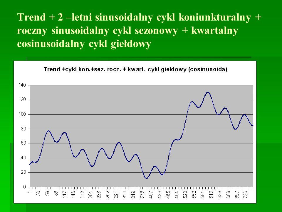Trend + 2 –letni sinusoidalny cykl koniunkturalny + roczny sinusoidalny cykl sezonowy + kwartalny cosinusoidalny cykl giełdowy