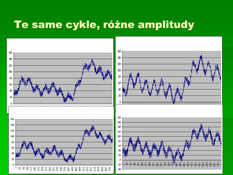 Te same cykle, różne amplitudy