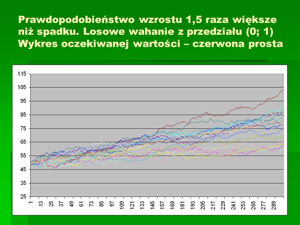 Prawdopodobieństwo wzrostu 1,5 raza większe niż spadku. Losowe wahanie z przedziału (0; 1) Wykres oczekiwanej wartości – czerwona prosta
