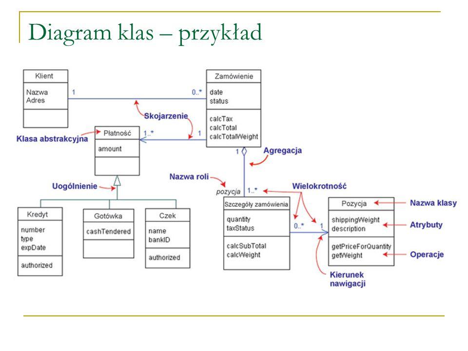 Diagram klas – przykład