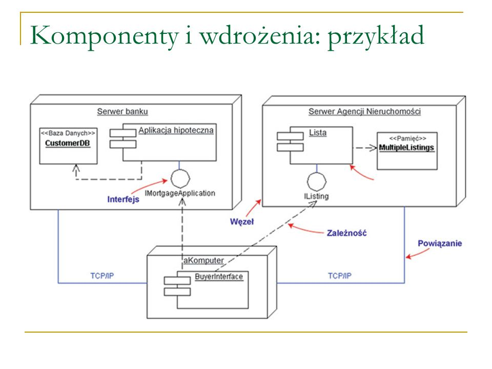 Komponenty i wdrożenia: przykład