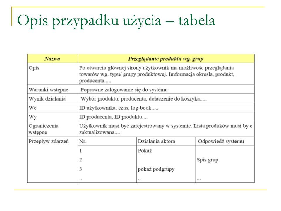 Opis przypadku użycia – tabela