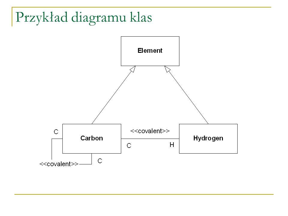 Przykład diagramu klas