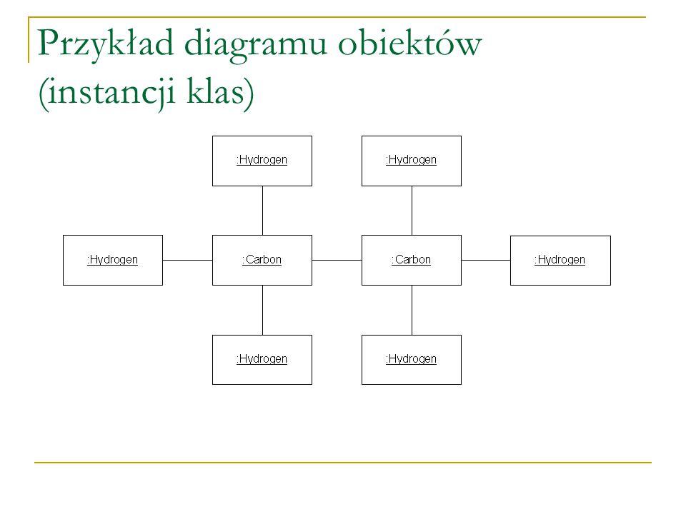 Przykład diagramu obiektów (instancji klas)