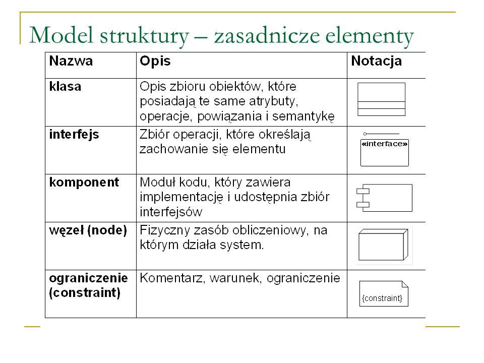 Model struktury – zasadnicze elementy