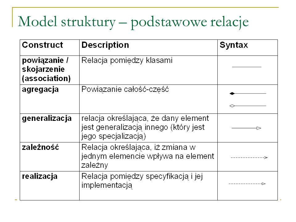 Statyczne diagramy struktury Diagram klas Diagram obiektów – instancji klas