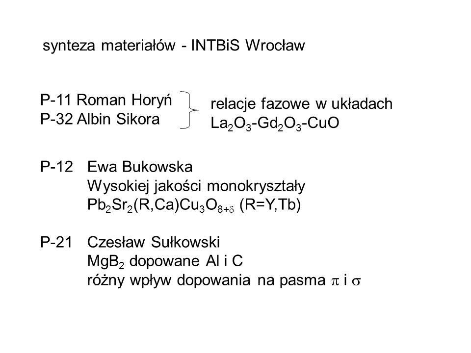 synteza materiałów - INTBiS Wrocław P-11 Roman Horyń P-32 Albin Sikora relacje fazowe w układach La 2 O 3 -Gd 2 O 3 -CuO P-12 Ewa Bukowska Wysokiej jakości monokryształy Pb 2 Sr 2 (R,Ca)Cu 3 O 8+  (R=Y,Tb) P-21 Czesław Sułkowski MgB 2 dopowane Al i C różny wpływ dopowania na pasma  i 