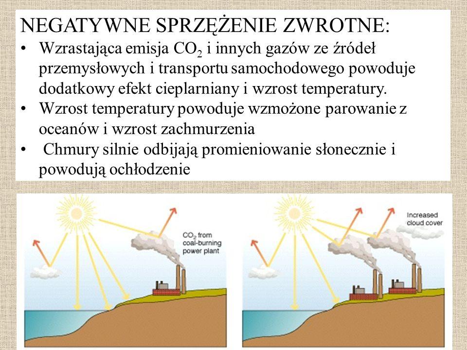 NEGATYWNE SPRZĘŻENIE ZWROTNE: Wzrastająca emisja CO 2 i innych gazów ze źródeł przemysłowych i transportu samochodowego powoduje dodatkowy efekt ciepl