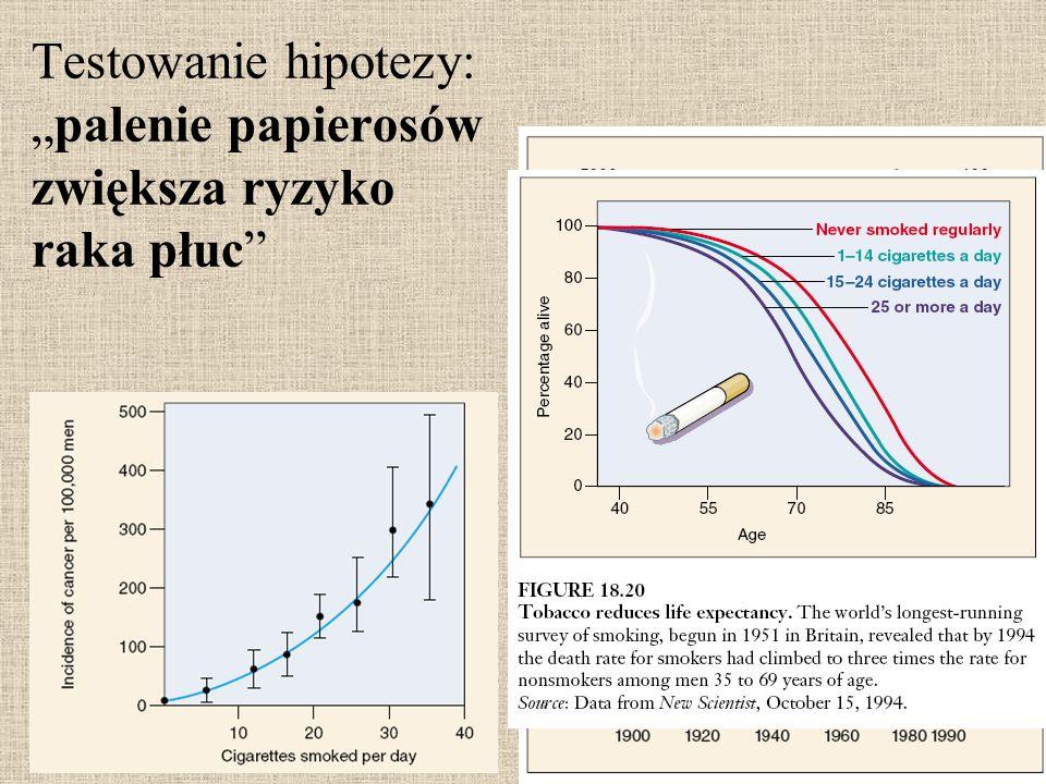 """Testowanie hipotezy: """"palenie papierosów zwiększa ryzyko raka płuc"""""""