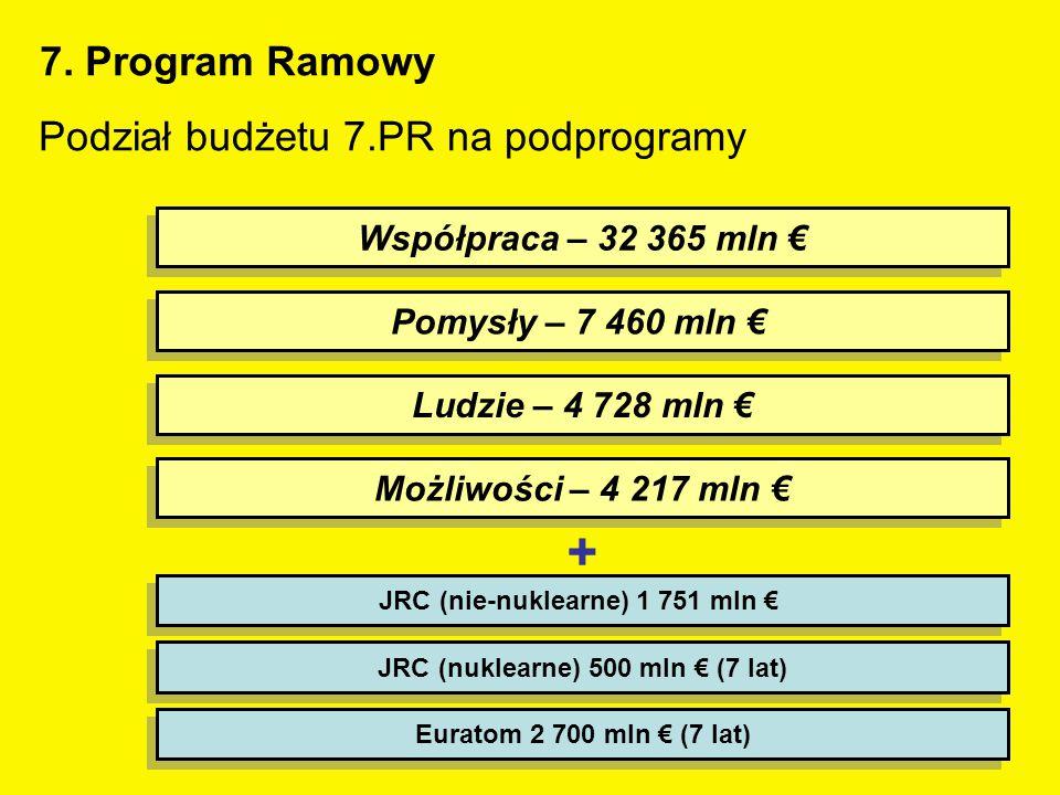 4 Współpraca – 32 365 mln € Ludzie – 4 728 mln € JRC (nuklearne) 500 mln € (7 lat) Pomysły – 7 460 mln € Możliwości – 4 217 mln € JRC (nie-nuklearne) 1 751 mln € Euratom 2 700 mln € (7 lat) + Podział budżetu 7.PR na podprogramy 7.