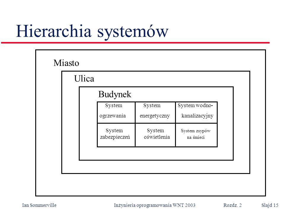 Ian Sommerville Inżynieria oprogramowania WNT 2003 Rozdz. 2Slajd 15 Hierarchia systemów System System System zsypów zabezpieczeń oświetlenia na śmieci