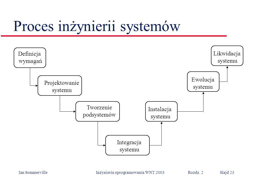 Ian Sommerville Inżynieria oprogramowania WNT 2003 Rozdz. 2Slajd 23 Proces inżynierii systemów Definicja wymagań Projektowanie systemu Tworzenie podsy
