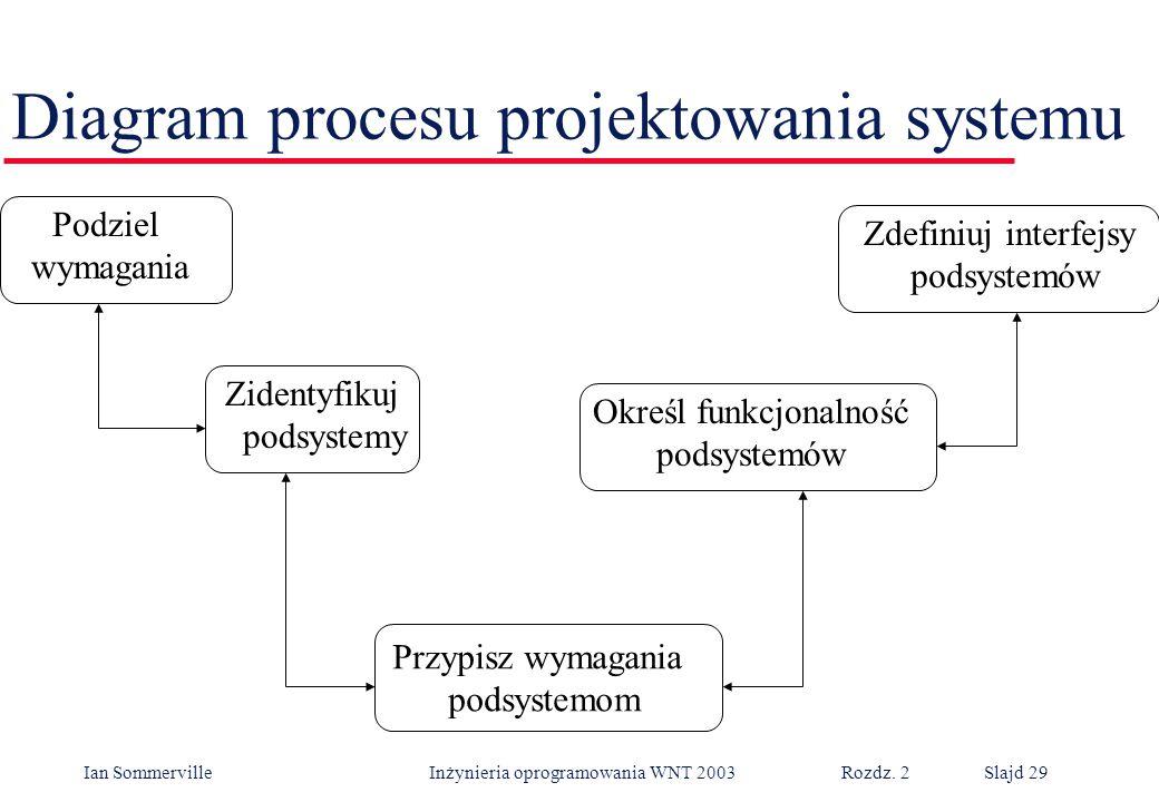 Ian Sommerville Inżynieria oprogramowania WNT 2003 Rozdz. 2Slajd 29 Diagram procesu projektowania systemu Podziel wymagania Zdefiniuj interfejsy podsy