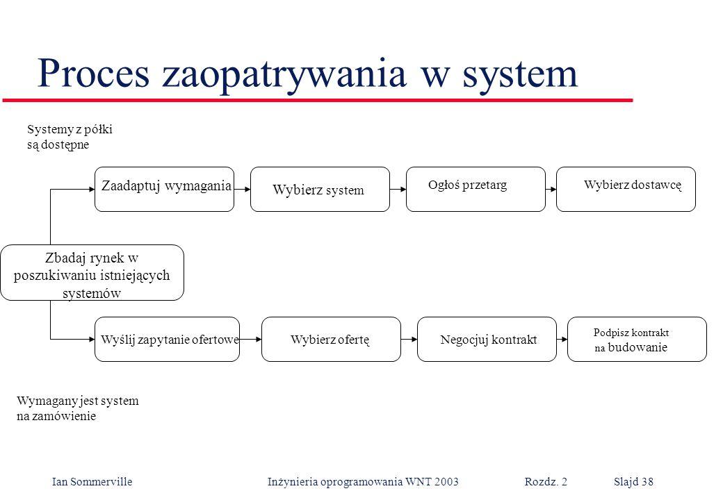 Ian Sommerville Inżynieria oprogramowania WNT 2003 Rozdz. 2Slajd 38 Proces zaopatrywania w system Zaadaptuj wymagania Wybierz system Wyślij zapytanie