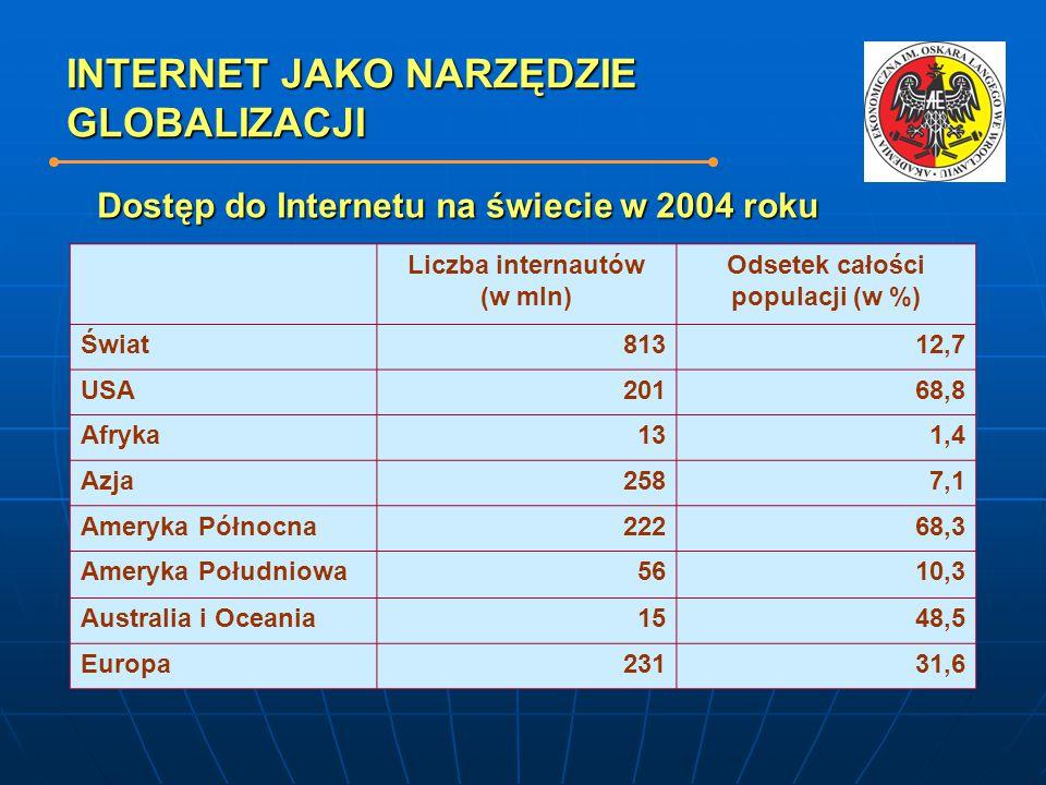 INTERNET JAKO NARZĘDZIE GLOBALIZACJI Liczba internautów (w mln) Odsetek całości populacji (w %) Świat81312,7 USA20168,8 Afryka131,4 Azja2587,1 Ameryka Północna22268,3 Ameryka Południowa5610,3 Australia i Oceania1548,5 Europa23131,6 Dostęp do Internetu na świecie w 2004 roku