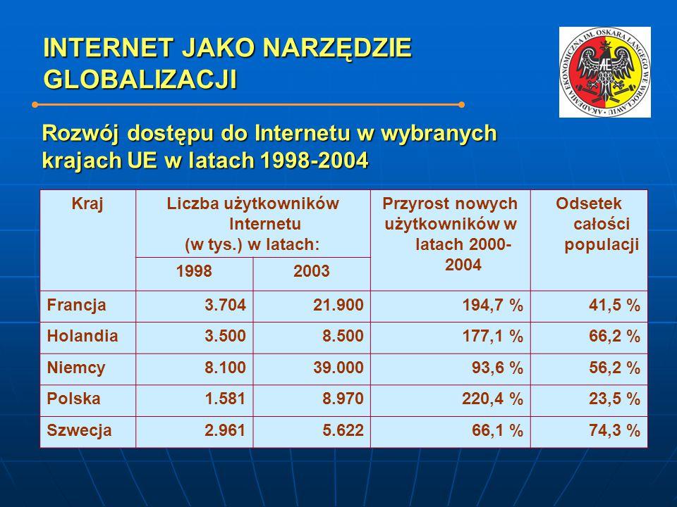 INTERNET JAKO NARZĘDZIE GLOBALIZACJI Rozwój dostępu do Internetu w wybranych krajach UE w latach 1998-2004 KrajLiczba użytkowników Internetu (w tys.) w latach: Przyrost nowych użytkowników w latach 2000- 2004 Odsetek całości populacji 19982003 Francja3.70421.900194,7 %41,5 % Holandia3.5008.500177,1 %66,2 % Niemcy8.10039.00093,6 %56,2 % Polska1.5818.970220,4 %23,5 % Szwecja2.9615.62266,1 %74,3 %