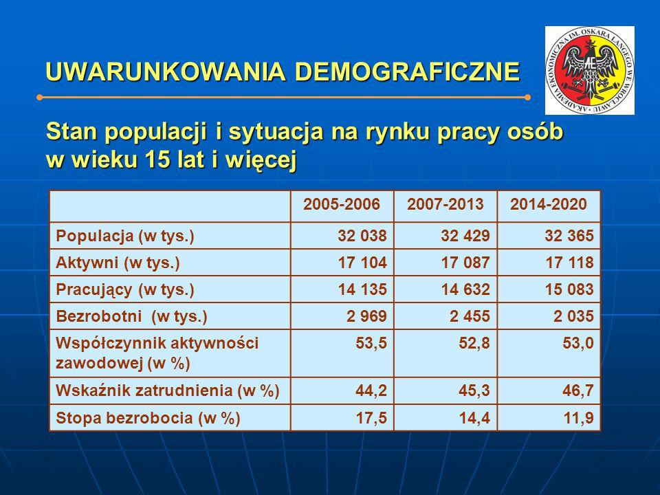 UWARUNKOWANIA DEMOGRAFICZNE 2005-20062007-20132014-2020 Populacja (w tys.)32 03832 42932 365 Aktywni (w tys.)17 10417 08717 118 Pracujący (w tys.)14 1