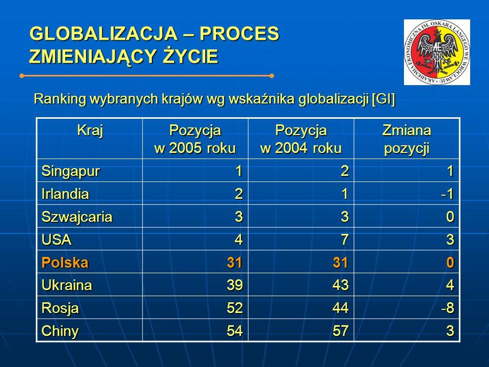 GLOBALIZACJA – PROCES ZMIENIAJĄCY ŻYCIE Kraj Pozycja w 2005 roku Pozycja w 2004 roku Zmiana pozycji Singapur121 Irlandia21 Szwajcaria330 USA473 Polska