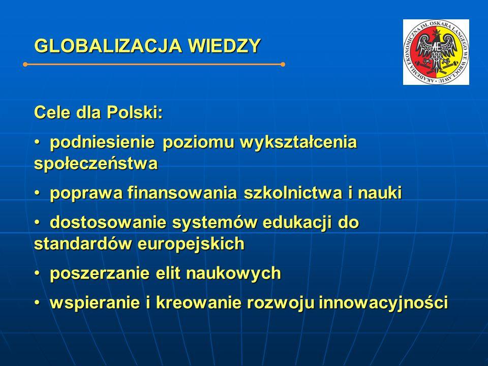 GLOBALIZACJA WIEDZY Cele dla Polski: podniesienie poziomu wykształcenia społeczeństwa podniesienie poziomu wykształcenia społeczeństwa poprawa finansowania szkolnictwa i nauki poprawa finansowania szkolnictwa i nauki dostosowanie systemów edukacji do standardów europejskich dostosowanie systemów edukacji do standardów europejskich poszerzanie elit naukowych poszerzanie elit naukowych wspieranie i kreowanie rozwoju innowacyjności wspieranie i kreowanie rozwoju innowacyjności