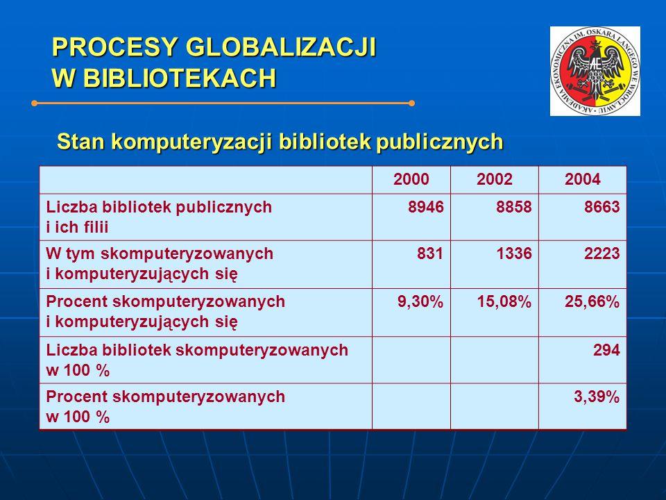 PROCESY GLOBALIZACJI W BIBLIOTEKACH 200020022004 Liczba bibliotek publicznych i ich filii 894688588663 W tym skomputeryzowanych i komputeryzujących się 83113362223 Procent skomputeryzowanych i komputeryzujących się 9,30%15,08%25,66% Liczba bibliotek skomputeryzowanych w 100 % 294 Procent skomputeryzowanych w 100 % 3,39% Stan komputeryzacji bibliotek publicznych