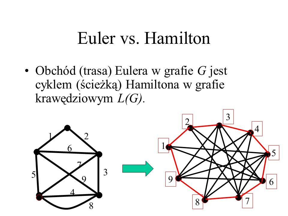Euler vs.