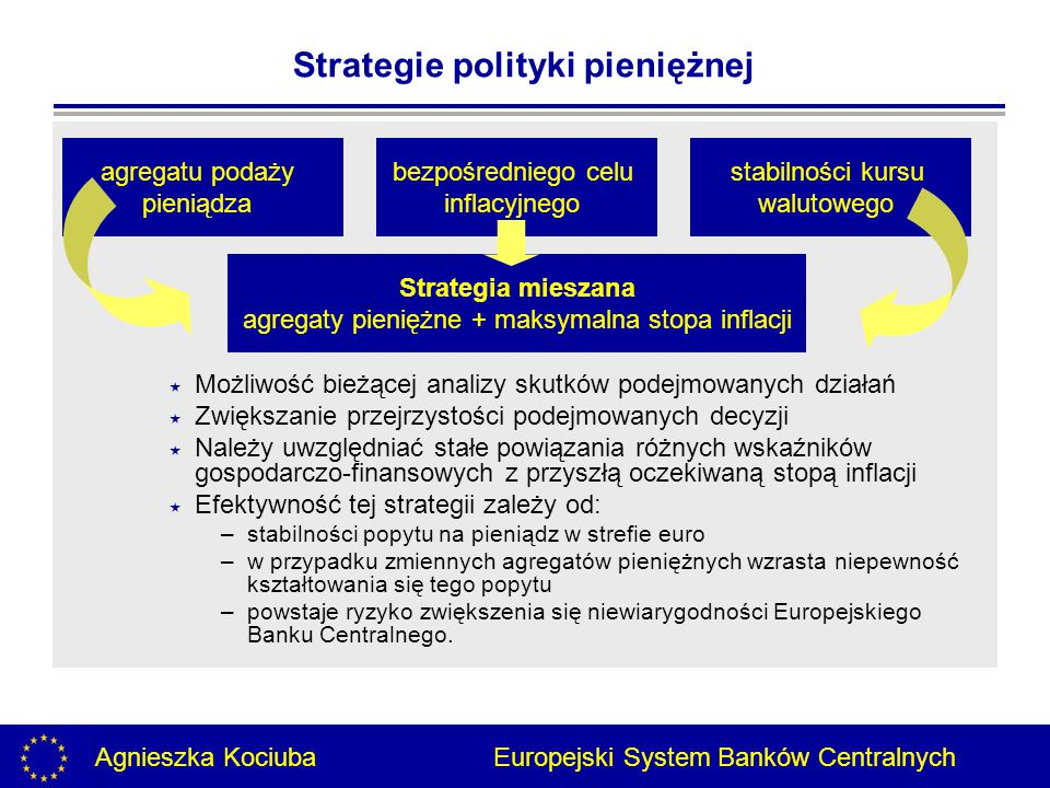 Agnieszka Kociuba Europejski System Banków Centralnych  Możliwość bieżącej analizy skutków podejmowanych działań  Zwiększanie przejrzystości podejmowanych decyzji  Należy uwzględniać stałe powiązania różnych wskaźników gospodarczo-finansowych z przyszłą oczekiwaną stopą inflacji  Efektywność tej strategii zależy od: –stabilności popytu na pieniądz w strefie euro –w przypadku zmiennych agregatów pieniężnych wzrasta niepewność kształtowania się tego popytu –powstaje ryzyko zwiększenia się niewiarygodności Europejskiego Banku Centralnego.