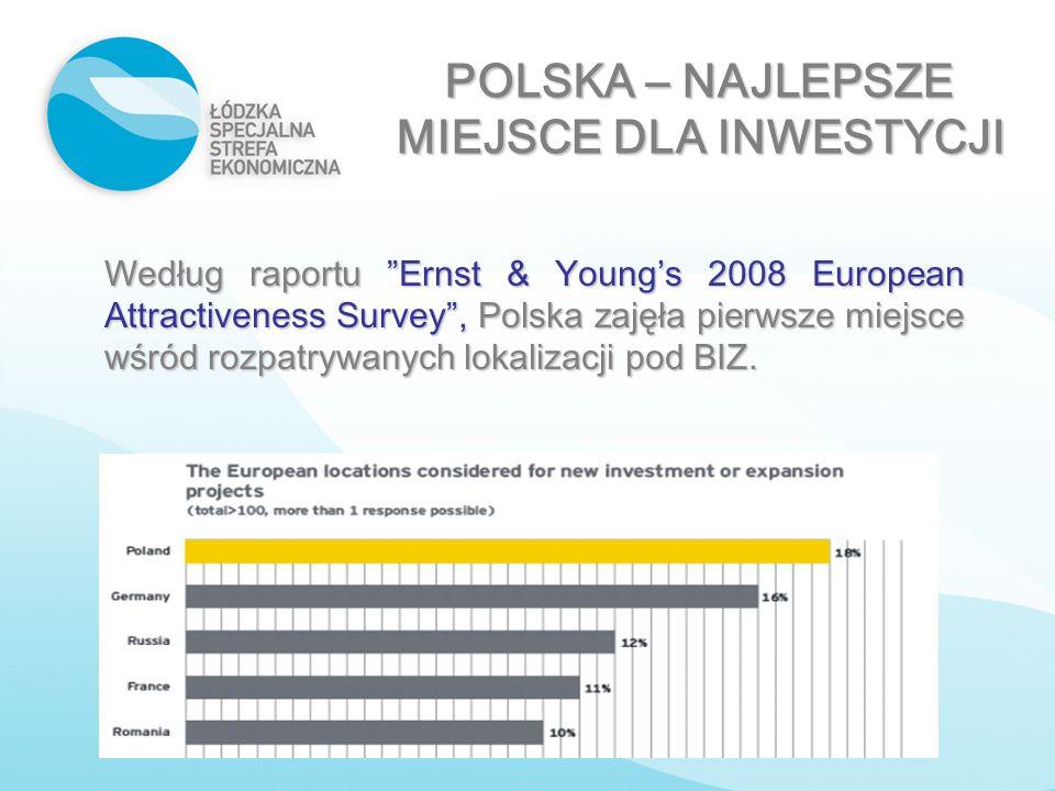 """POLSKA – NAJLEPSZE MIEJSCE DLA INWESTYCJI Według raportu """"Ernst & Young's 2008 European Attractiveness Survey"""", Polska zajęła pierwsze miejsce wśród r"""
